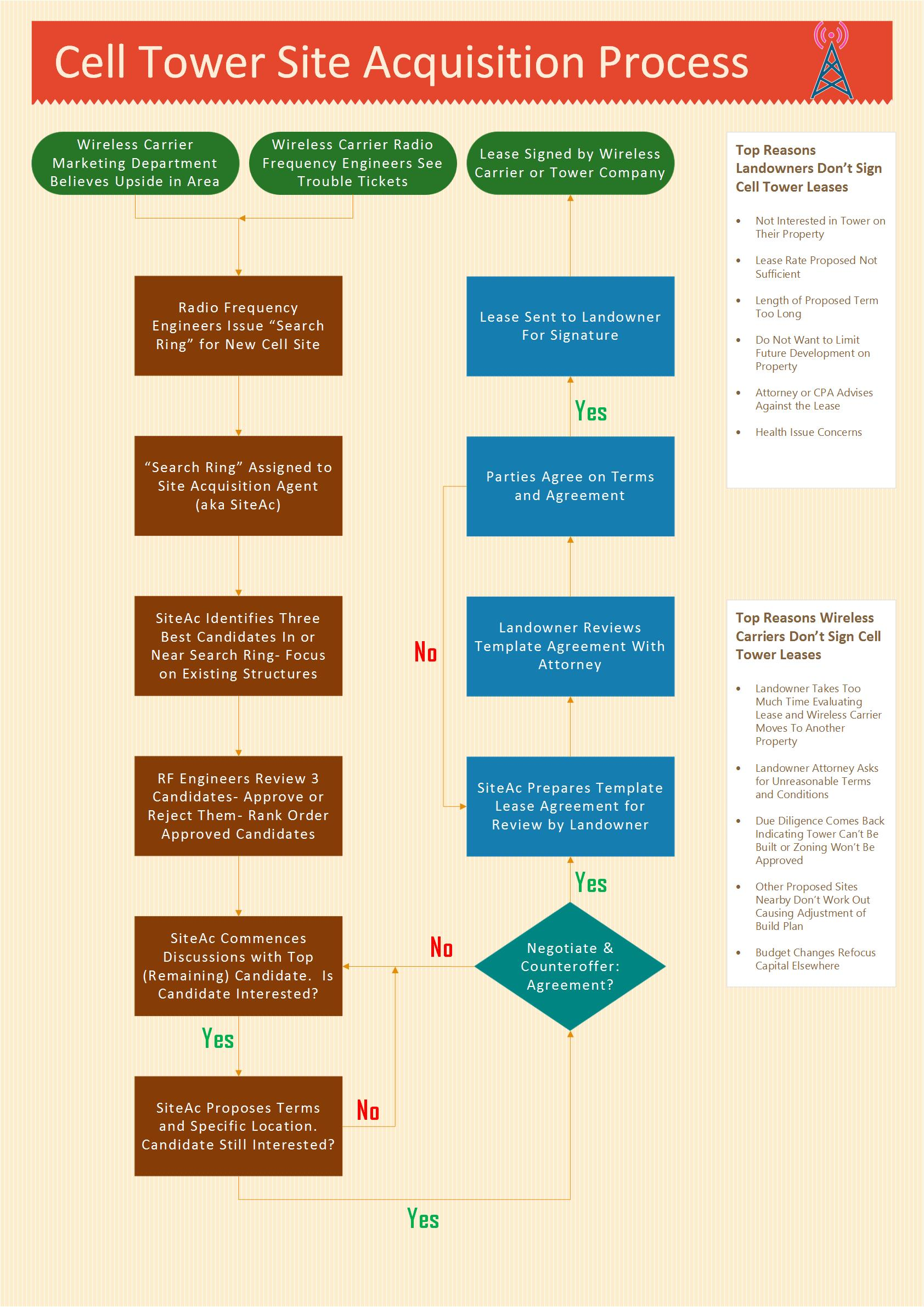 Cell Tower Lease Site Acquisition Process Flow-Chart